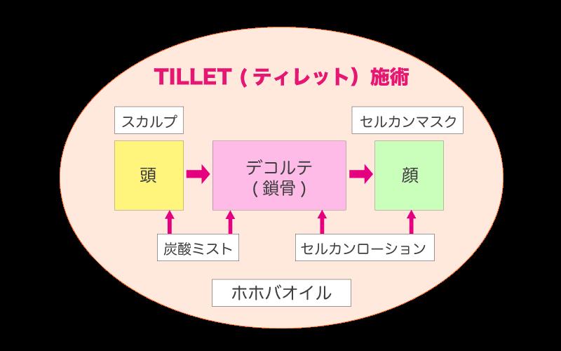 TILLET ( ティレット )